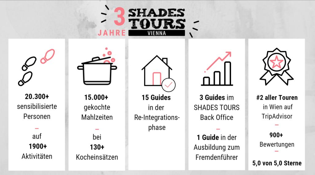 3 Jahre SHADES TOURS